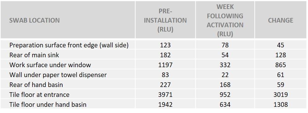 ATP -tabell - viktige kontaktområder